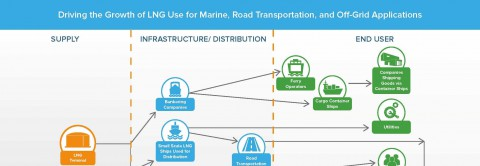 Driving the Growth of LNG Use for Marine, Road Transportation, and Off-Grid Applications