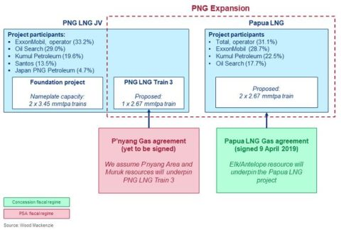 PNG green lights Papua LNG, introduces new fiscal regime